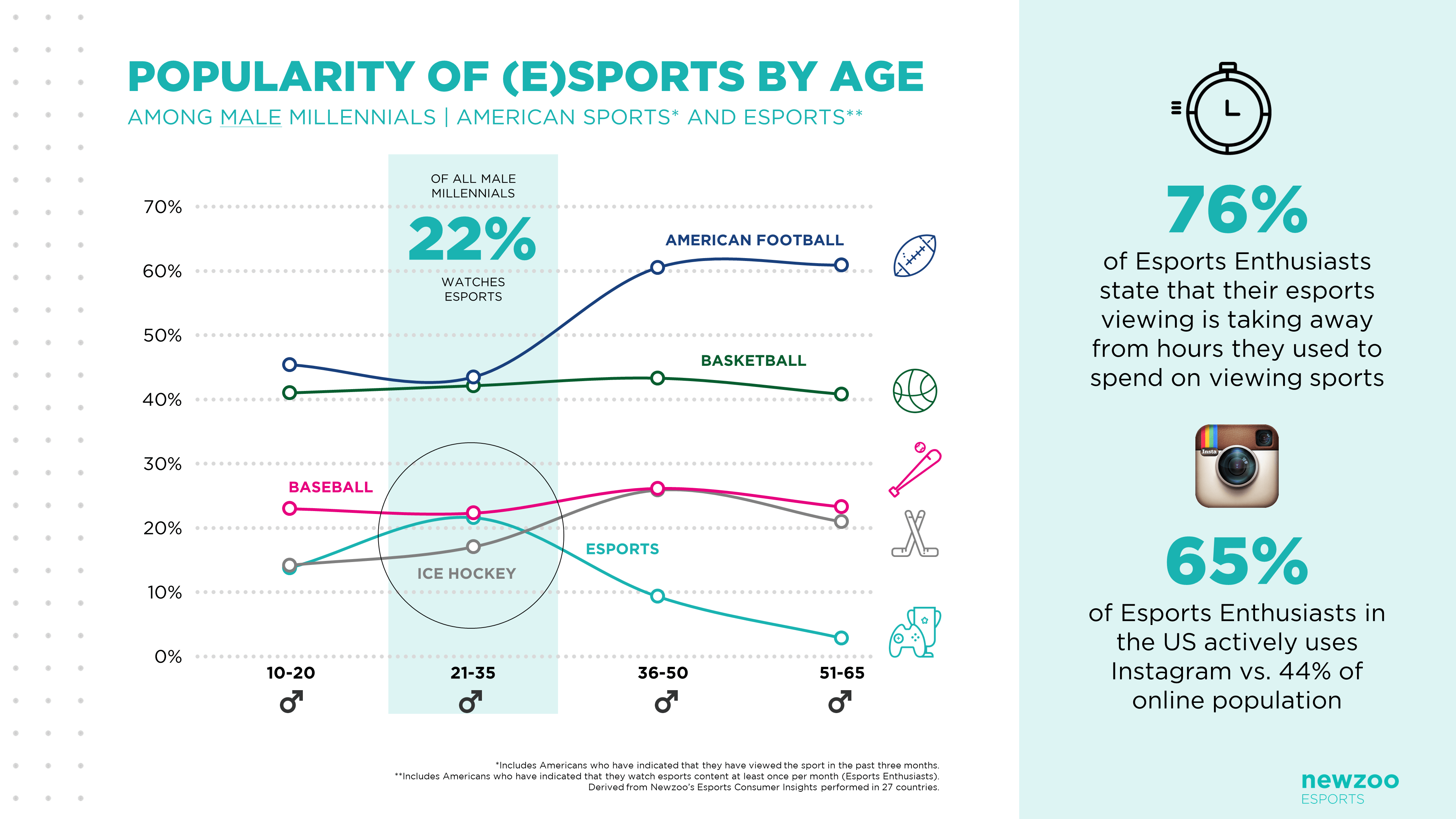 newzoo_popularity_of_esports_and_sports_by_age